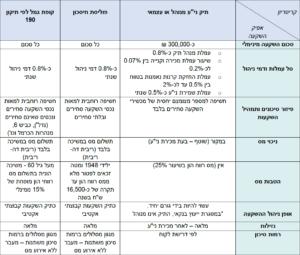 טבלה - סל היתרונות באפיקים הפנסיוניים מול תיק ניירות ערך אישי